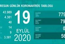Photo of GİRESUN'UN KORONAVİRÜS TABLOSU KORKUTTU