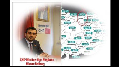 """Photo of CHP: """" VİRÜS TABLOSUNUN SORUMLUSU YEREL YÖNETİCİLER""""…"""